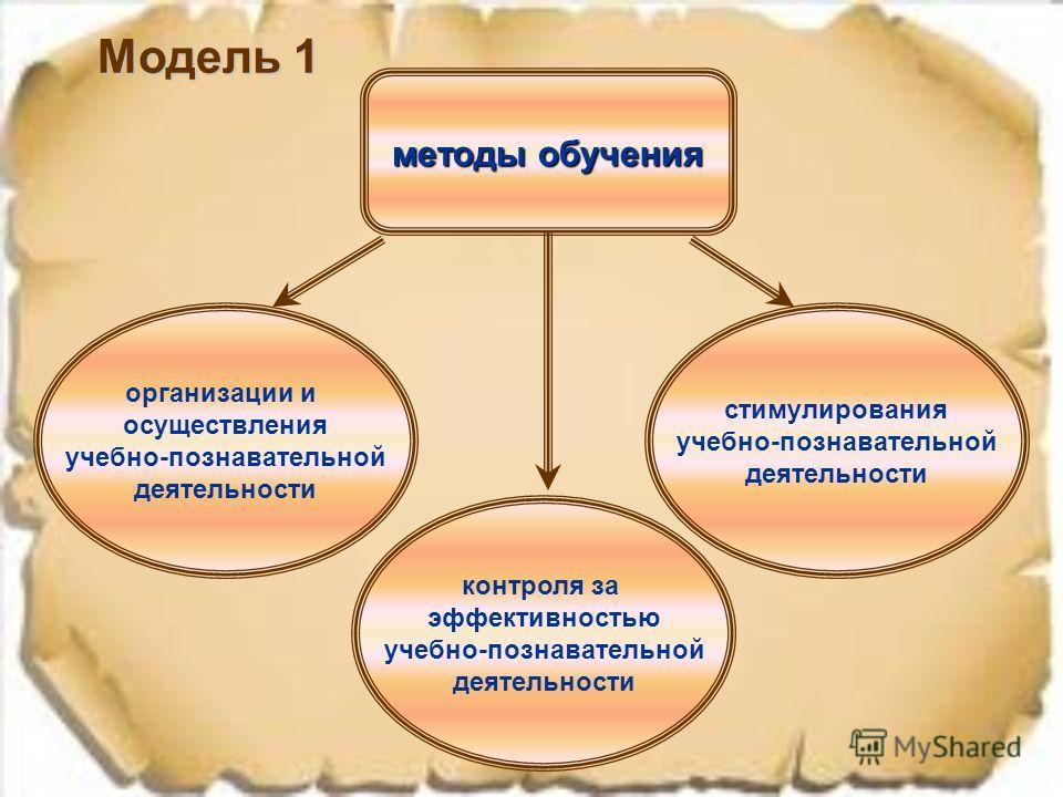 Модель 1 организации и осуществления учебно-познавательной деятельности контроля за эффективностью учебно-познавательной деятельности стимулирования учебно-познавательной деятельности методы обучения