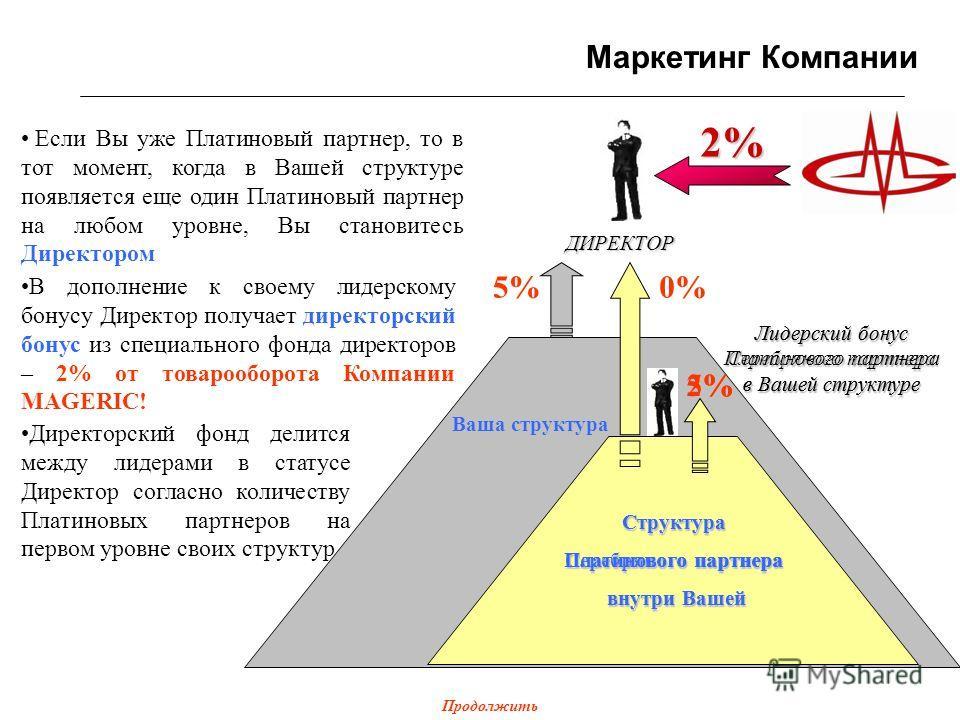 Вы – Платиновый партнер 5% Лидерский бонус Серебряного партнера в Вашей структуре Маркетинг Компании 2% 3% Структура Серебряного партнера внутри Вашей внутри Вашей Ваша структура Если Вы уже Платиновый партнер, то в тот момент, когда в Вашей структур
