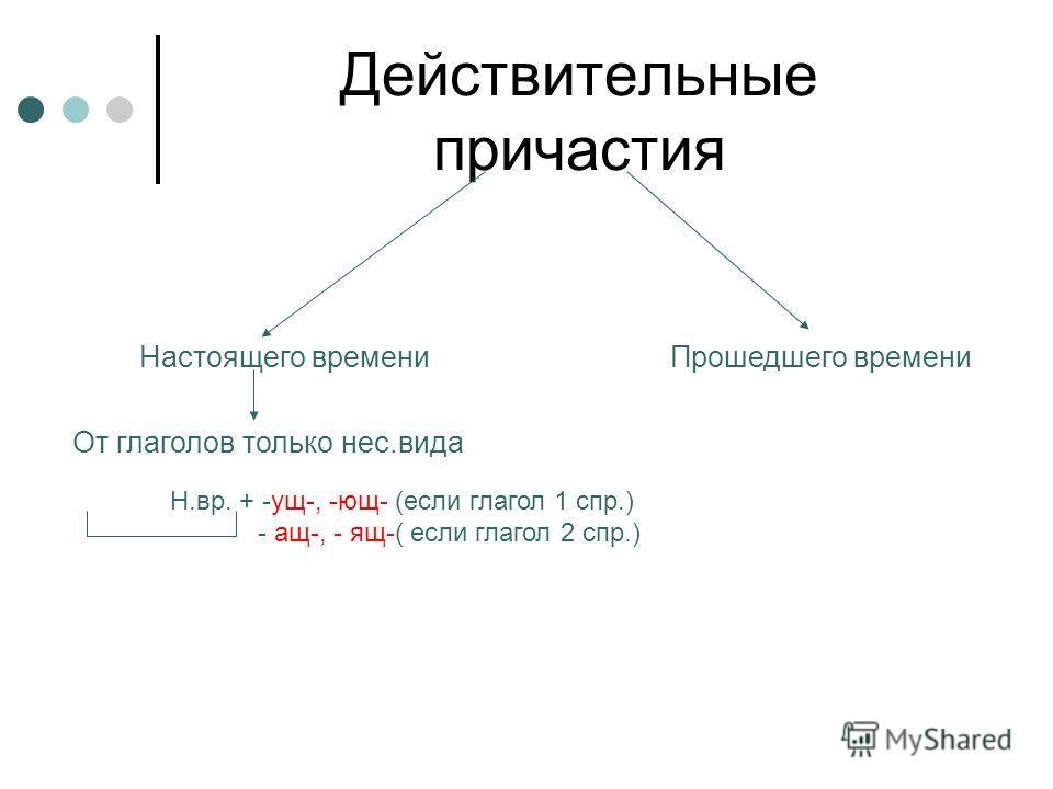+ -ущ-, -ющ- (если глагол 1