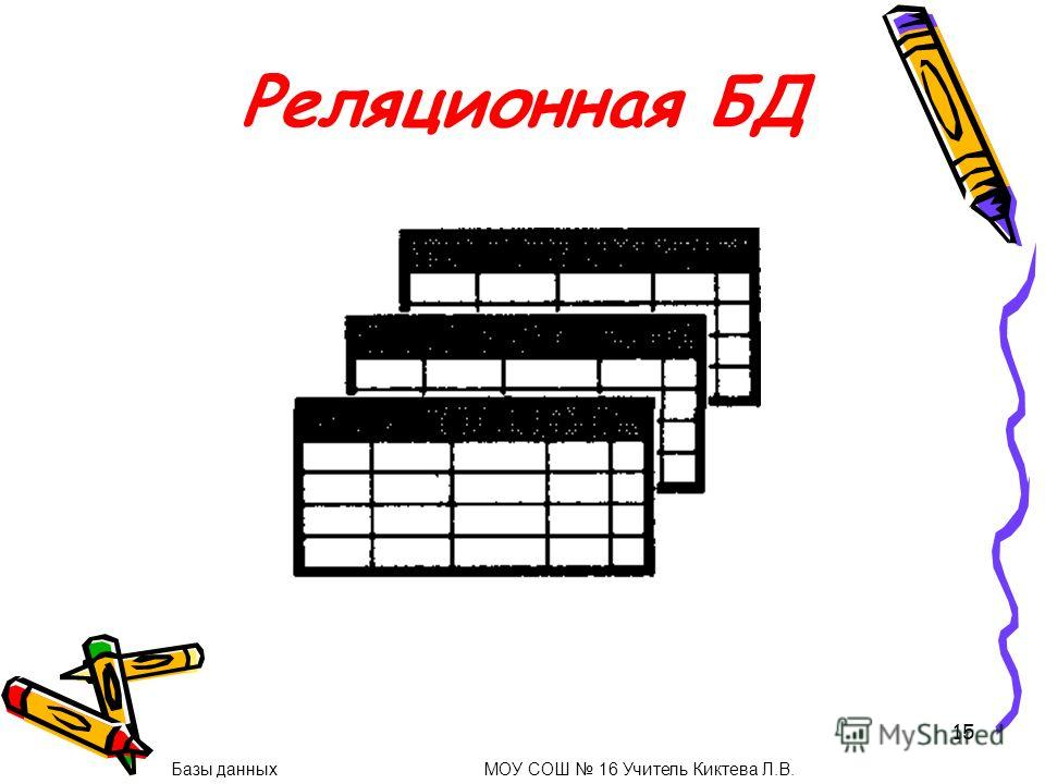 15 Реляционная БД Базы данныхМОУ СОШ 16 Учитель Киктева Л.В.