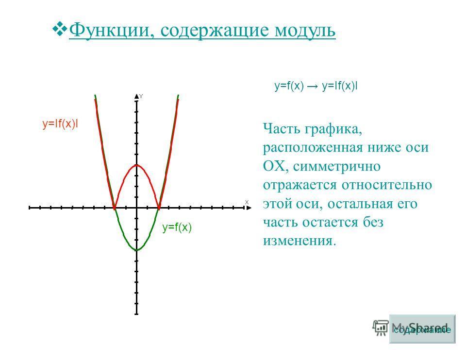 Функции, содержащие модуль y=f(x) y=If(x)I Часть графика, расположенная ниже оси OX, симметрично отражается относительно этой оси, остальная его часть остается без изменения. y=f(x) y=If(x)I