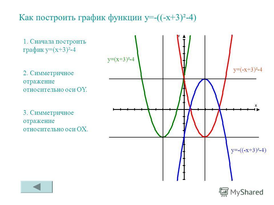 Как построить график функции у=-((-х+3)²-4) 1. Сначала построить график у=(х+3)²-4 2. Симметричное отражение относительно оси OY. 3. Симметричное отражение относительно оси OХ. у=(х+3)²-4 у=(-х+3)²-4 у=-((-х+3)²-4)