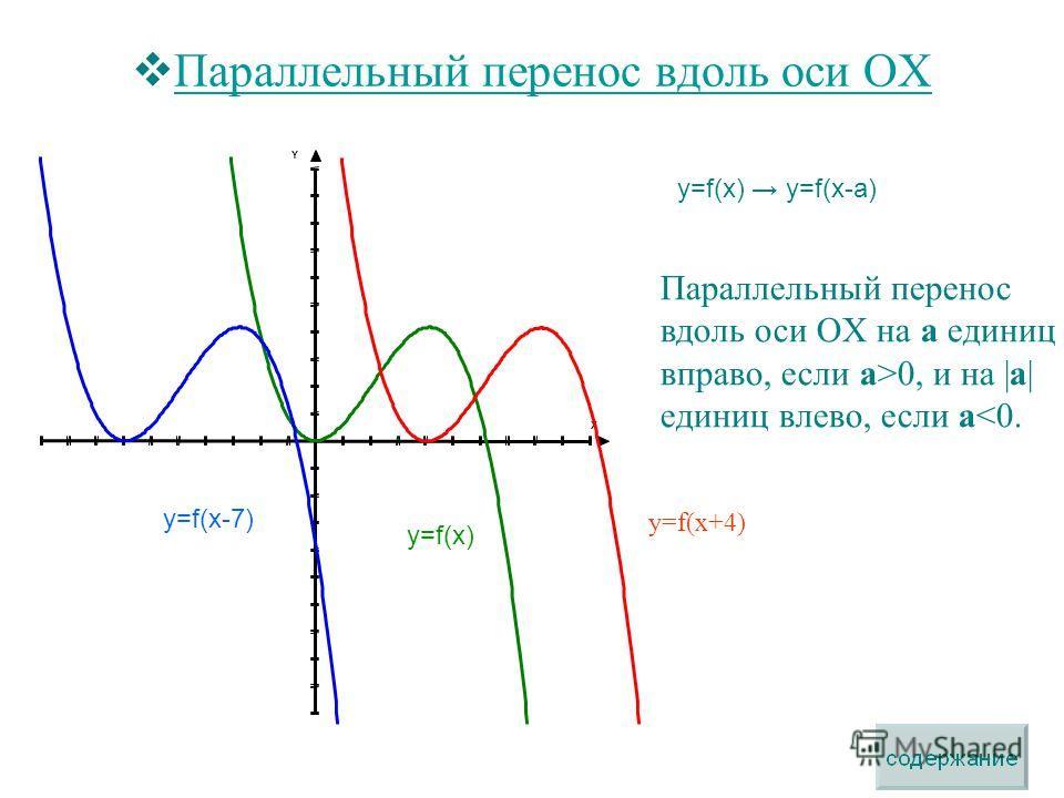 Параллельный перенос вдоль оси OX Параллельный перенос вдоль оси OX Параллельный перенос вдоль оси OX на a единиц вправо, если а>0, и на |а| единиц влево, если а