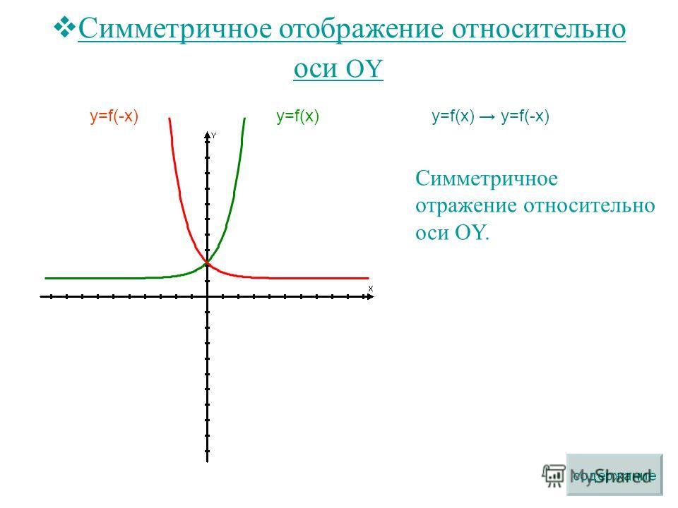 Симметричное отображение относительно оси OY y=f(x) y=f(-x) Симметричное отражение относительно оси OY. y=f(x)y=f(-x)