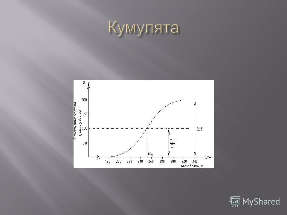 В ряде случаев для графического изображения интервальных вариационных рядов применяется кумулята. Для ее построения сначала необходимо рассчитать накопленные частоты. Они определяются путем последовательного суммирования частот предшествующих интерва