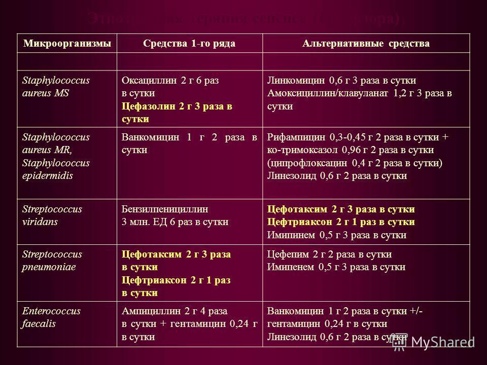 Этиотропная терапия сепсиса (Гр+ флора) МикроорганизмыСредства 1-го рядаАльтернативные средства Staphylococcus aureus MS Оксациллин 2 г 6 раз в сутки Цефазолин 2 г 3 раза в сутки Линкомицин 0,6 г 3 раза в сутки Амоксициллин/клавуланат 1,2 г 3 раза в