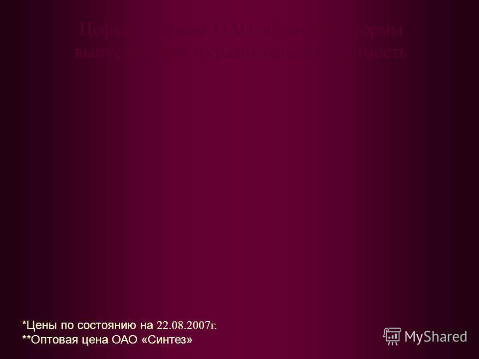 Цефалоспорины ОАО «Синтез» - формы выпуска, дозы и сравнительная стоимость *Цены по состоянию на 22.08.2007г. **Оптовая цена ОАО «Синтез»