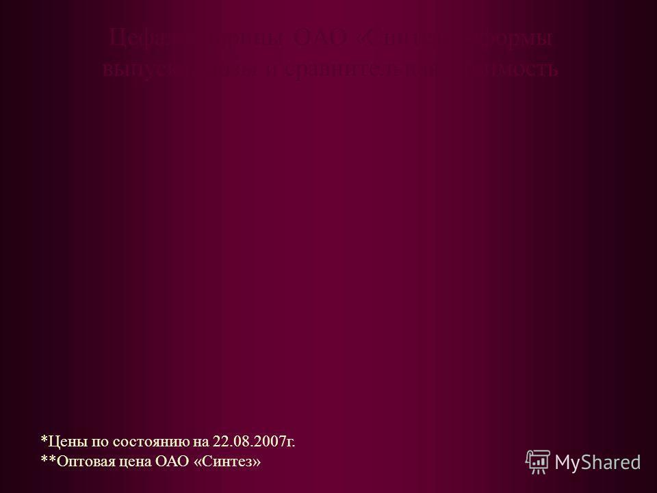 *Цены по состоянию на 22.08.2007г. **Оптовая цена ОАО «Синтез»