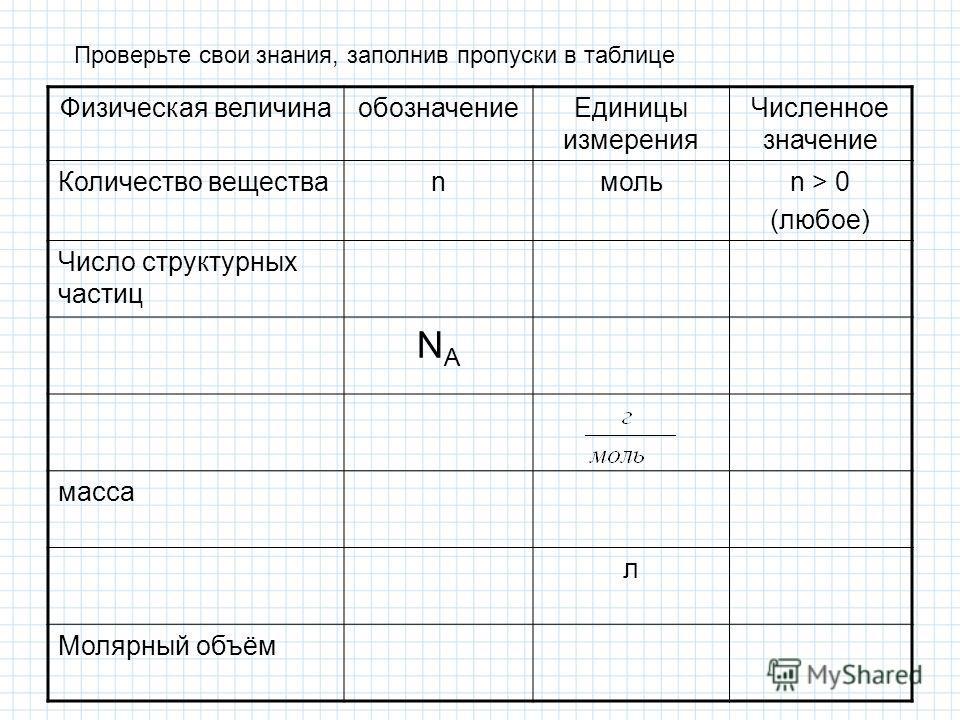 Физическая величинаобозначениеЕдиницы измерения Численное значение Количество веществаnмольn > 0 (любое) Число структурных частиц NANA масса л Молярный объём Проверьте свои знания, заполнив пропуски в таблице