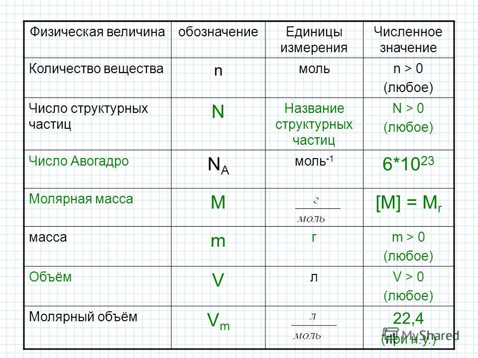 Физическая величинаобозначениеЕдиницы измерения Численное значение Количество вещества n мольn > 0 (любое) Число структурных частиц N Название структурных частиц N > 0 (любое) Число Авогадро NANA моль -1 6*10 23 Молярная масса M[M] = M r масса m гm >