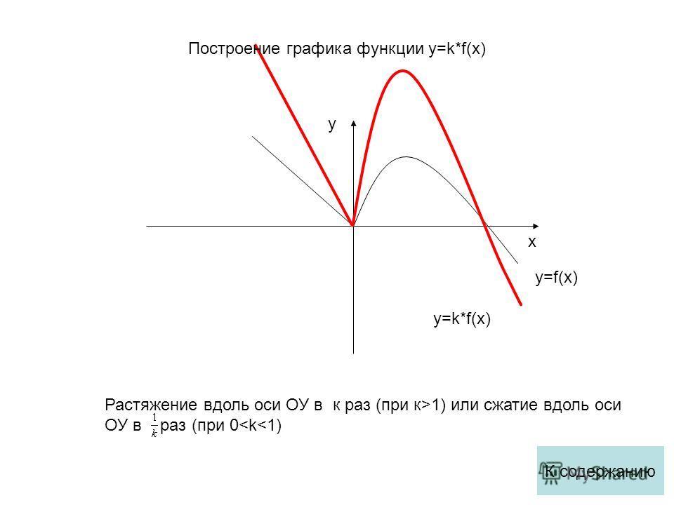 x y y=f(x) y=k*f(x) Растяжение вдоль оси ОУ в к раз (при к>1) или сжатие вдоль оси ОУ в раз (при 0