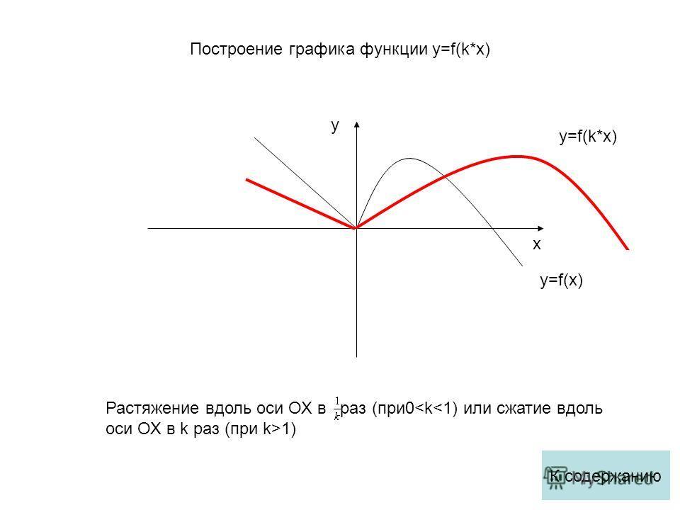 x y y=f(x) y=f(k*x) Растяжение вдоль оси ОХ в раз (при0 1) К содержанию Построение графика функции y=f(k*x)