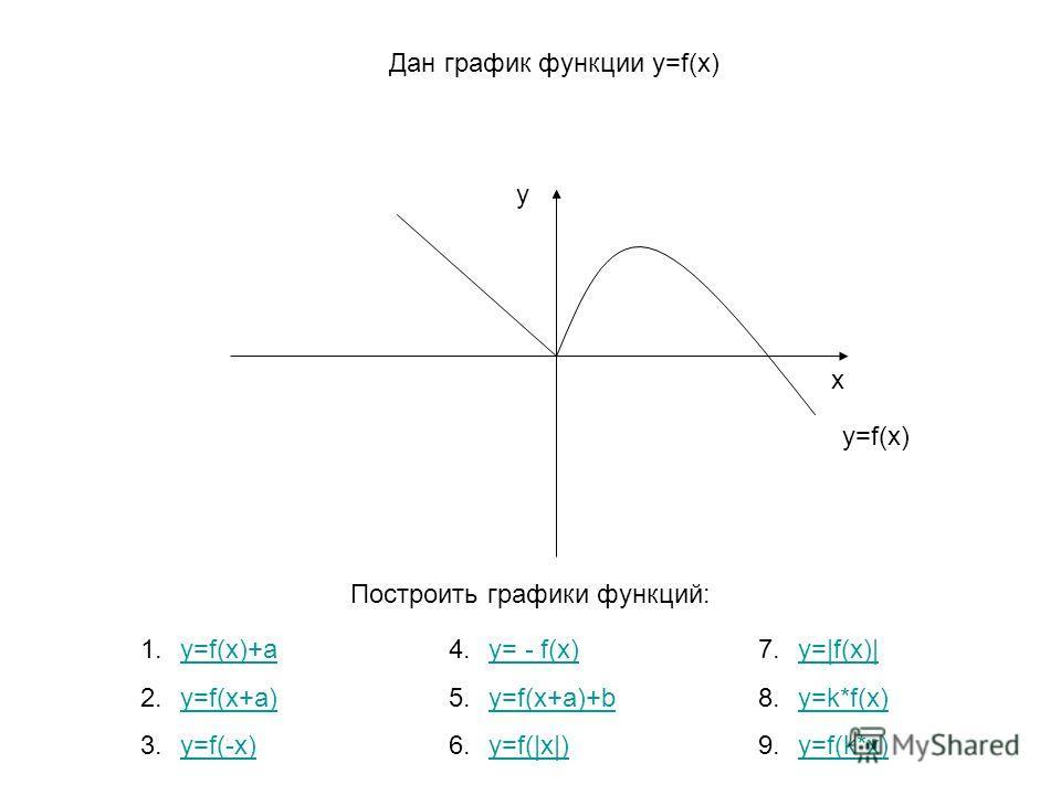 x y y=f(x) Дан график функции y=f(x) 1.y=f(x)+ay=f(x)+a 2.y=f(x+a)y=f(x+a) 3.y=f(-x)y=f(-x) 7.y=|f(x)|y=|f(x)| 8.y=k*f(x)y=k*f(x) 9.y=f(k*x)y=f(k*x) 4.y= - f(x)y= - f(x) 5.y=f(x+a)+by=f(x+a)+b 6.y=f(|x|)y=f(|x|) Построить графики функций: