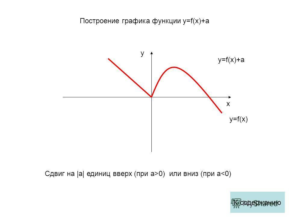 x y y=f(x) y=f(x)+a Сдвиг на |a| единиц вверх (при a>0) или вниз (при a