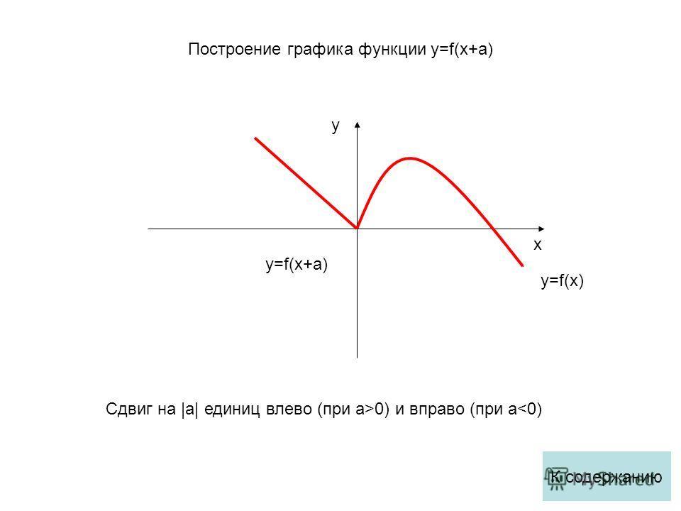 x y y=f(x) y=f(x+a) Сдвиг на |a| единиц влево (при a>0) и вправо (при a