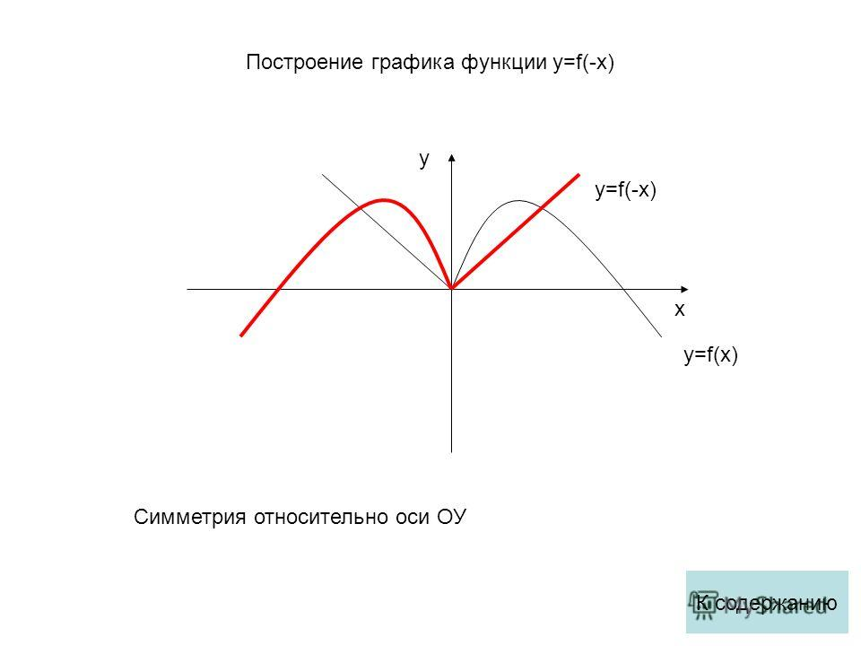 x y y=f(x) y=f(-x) Симметрия относительно оси ОУ К содержанию Построение графика функции y=f(-x)