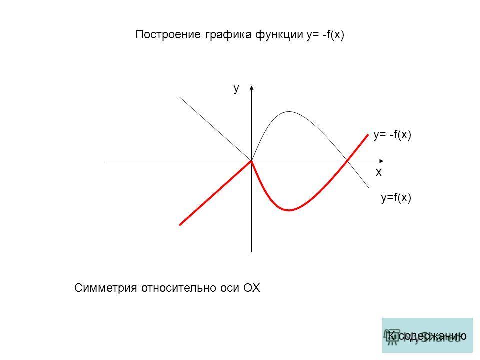 x y y=f(x) Симметрия относительно оси ОХ y= -f(x) К содержанию Построение графика функции y= -f(x)