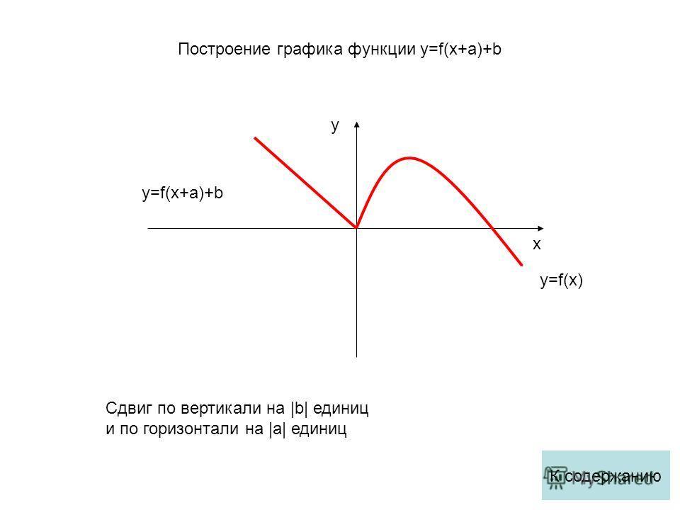 x y y=f(x) y=f(x+a)+b Cдвиг по вертикали на |b| единиц и по горизонтали на |а| единиц К содержанию Построение графика функции y=f(x+a)+b