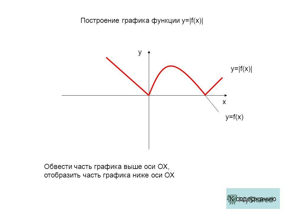 x y y=f(x) y=|f(x)| Обвести часть графика выше оси ОХ, отобразить часть графика ниже оси ОХ К содержанию Построение графика функции y=|f(x)|