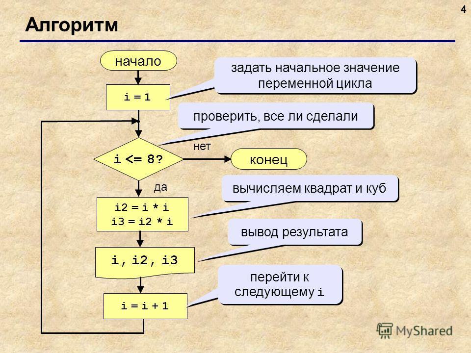 4 Алгоритм начало i, i2, i3 конец нет да i