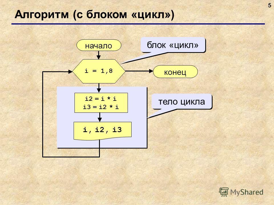 5 Алгоритм (с блоком «цикл») начало i, i2, i3 конец i2 = i * i i3 = i2 * i i = 1,8 блок «цикл» тело цикла