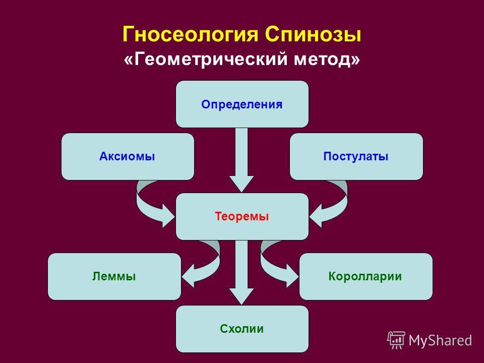 Гносеология Спинозы «Геометрический метод» АксиомыПостулаты Теоремы ЛеммыКоролларии Схолии Определения
