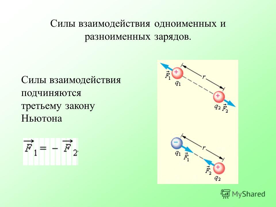 Силы взаимодействия одноименных и разноименных зарядов. Силы взаимодействия подчиняются третьему закону Ньютона