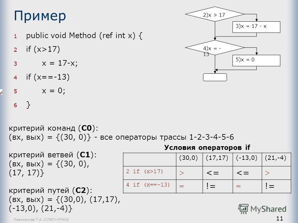 Павловская Т.А. (СПбГУ ИТМО) 11 Пример 1 public void Method (ref int x) { 2 if (x>17) 3 x = 17-x; 4 if (x==-13) 5 x = 0; 6 } критерий команд (C0): (вх, вых) = {(30, 0)} - все операторы трассы 1-2-3-4-5-6 критерий ветвей (C1): (вх, вых) = {(30, 0), (1