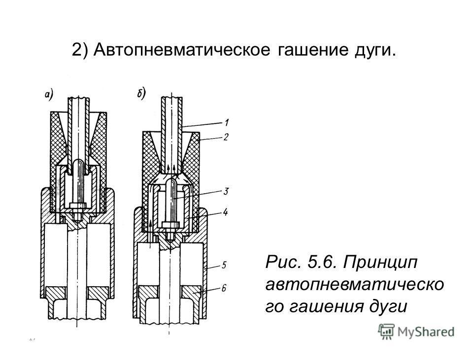 17 2) Автопневматическое гашение дуги. Рис. 5.6. Принцип автопневматическо го гашения дуги
