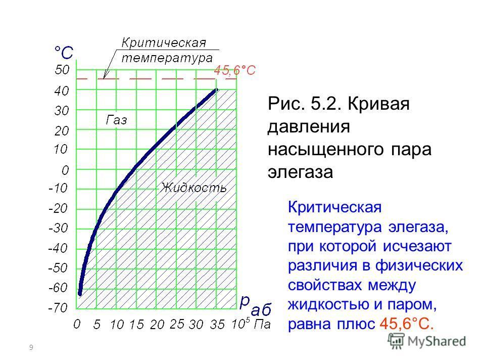9 Рис. 5.2. Кривая давления насыщенного пара элегаза Критическая температура элегаза, при которой исчезают различия в физических свойствах между жидкостью и паром, равна плюс 45,6°С.