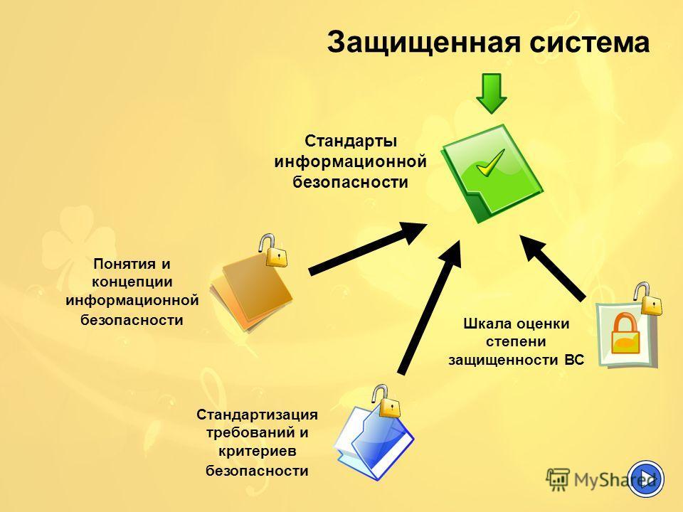 Стандарты информационной безопасности Стандартизация требований и критериев безопасности Шкала оценки степени защищенности ВС Понятия и концепции информационной безопасности