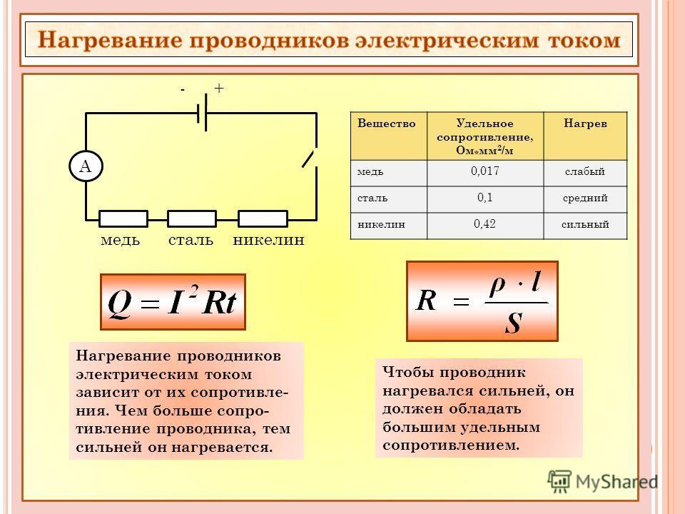 А медь сталь никелин - + ВеществоУдельное сопротивление, Ом * мм 2 /м Нагрев медь0,017слабый сталь0,1средний никелин0,42сильный Нагревание проводников электрическим током зависит от их сопротивле- ния. Чем больше сопро- тивление проводника, тем сильн