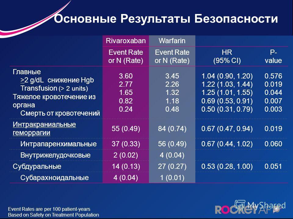 RivaroxabanWarfarin Event Rate or N (Rate) HR (95% CI) P- value Главные >2 g/dL снижение Hgb Transfusion (> 2 units) Тяжелое кровотечение из органа Смерть от кровотечений 3.60 2.77 1.65 0.82 0.24 3.45 2.26 1.32 1.18 0.48 1.04 (0.90, 1.20) 1.22 (1.03,