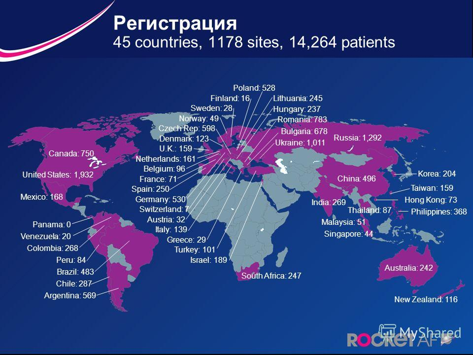 Регистрация 45 countries, 1178 sites, 14,264 patients Canada: 750 United States: 1,932 Mexico: 168 Finland: 16Lithuania: 245 Denmark: 123 Hungary: 237 Netherlands: 161 Ukraine: 1,011 Bulgaria: 678 Sweden: 28 Norway: 49 Romania: 783 U.K.: 159 Belgium: