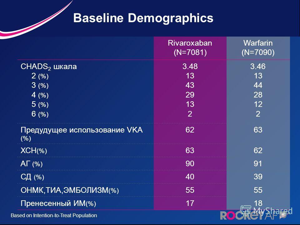 Rivaroxaban (N=7081) Warfarin (N=7090) CHADS 2 шкала 2 (%) 3 (%) 4 (%) 5 (%) 6 (%) 3.48 13 43 29 13 2 3.46 13 44 28 12 2 Предудущее использование VKA (%) 6263 ХСН (%) 6362 АГ (%) 9091 СД (%) 4039 ОНМК,ТИА,ЭМБОЛИЗМ (%) 55 Пренесенный ИМ (%) 1718 Based