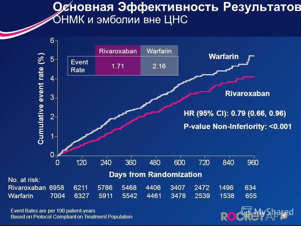 Основная Эффективность Результатов ОНМК и эмболии вне ЦНС Event Rates are per 100 patient-years Based on Protocol Compliant on Treatment Population No. at risk: Rivaroxaban 6958 6211 5786 5468 4406 3407 2472 1496 634 Warfarin 7004 6327 5911 5542 4461
