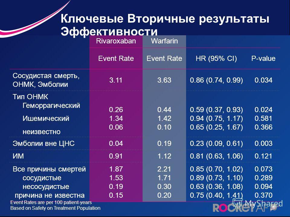 Ключевые Вторичные результаты Эффективности RivaroxabanWarfarin Event Rate HR (95% CI)P-value Сосудистая смерть, ОНМК, Эмболии 3.113.630.86 (0.74, 0.99)0.034 Тип ОНМК Геморрагический Ишемический неизвестно 0.26 1.34 0.06 0.44 1.42 0.10 0.59 (0.37, 0.