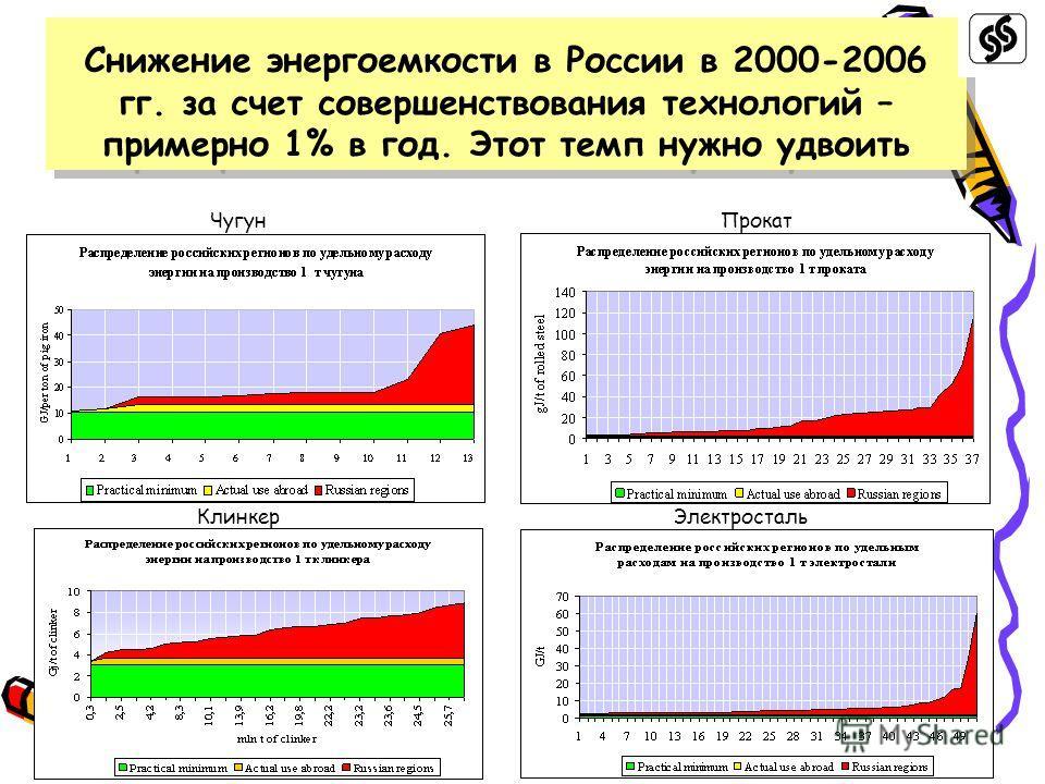 Снижение энергоемкости в России в 2000-2006 гг. за счет совершенствования технологий – примерно 1% в год. Этот темп нужно удвоить ЧугунПрокат КлинкерЭлектросталь