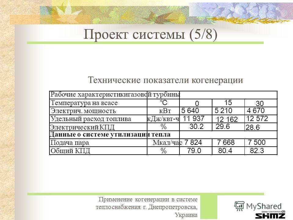 Применение когенерации в системе теплоснабжения г. Днепропетровска, Украина Рабочие характеристикигазовой турбины Температура на всасе 0 15 30 Электрич. мощностькВт 5 6405 2104 670 Удельный расход топливакДж/квт-ч 11 937 12 162 12 572 Электрический К