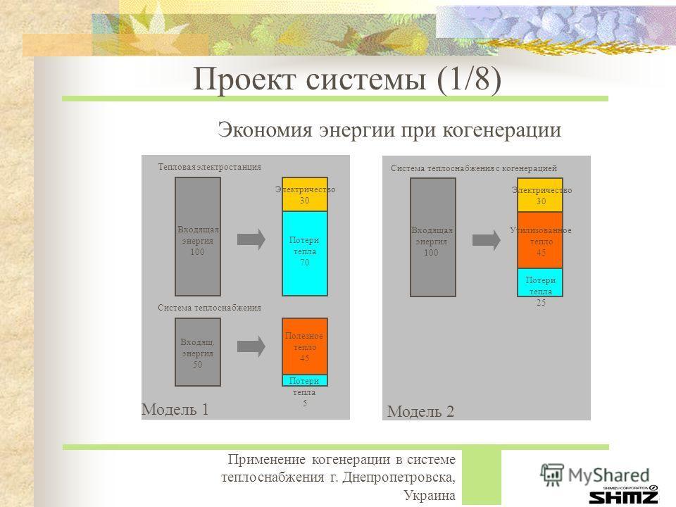 Применение когенерации в системе теплоснабжения г. Днепропетровска, Украина Проект системы (1/8) Электричество 30 Потери тепла 70 Входящая энергия 100 Полезное тепло 45 Потери тепла 5 Входящ. энергия 50 Тепловая электростанция Система теплоснабжения