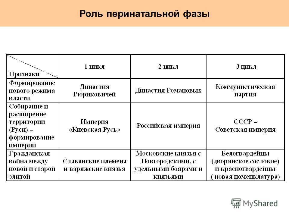 Роль перинатальной фазы