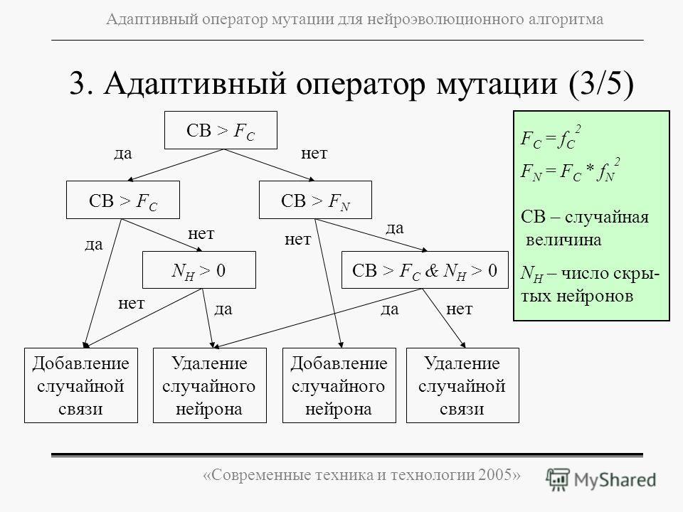 «Современные техника и технологии 2005» Адаптивный оператор мутации для нейроэволюционного алгоритма 3. Адаптивный оператор мутации (3/5) F C = f C 2 F N = F C * f N 2 СВ – случайная величина N H – число скры- тых нейронов СВ > F C Удаление случайног