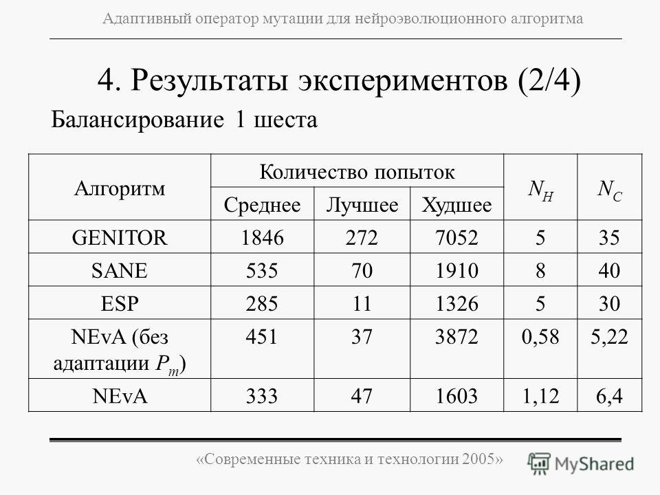 «Современные техника и технологии 2005» Адаптивный оператор мутации для нейроэволюционного алгоритма Балансирование 1 шеста 4. Результаты экспериментов (2/4) Алгоритм Количество попыток NHNH NCNC СреднееЛучшееХудшее GENITOR18462727052535 SANE53570191