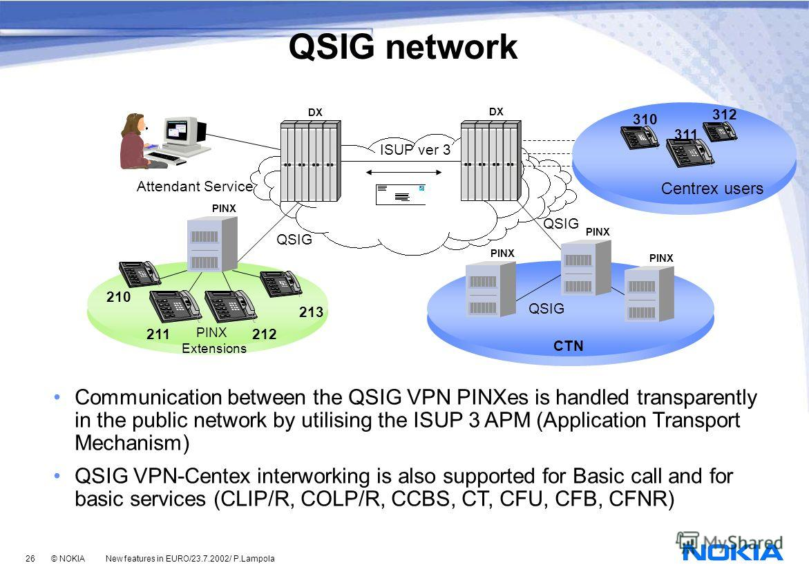 26 © NOKIA New features in EURO/23.7.2002/ P.Lampola PINX 210 211212 213 PINX QSIG PINX Extensions ISUP ver 3 DX CTN Attendant Service Communication between the QSIG VPN PINXes is handled transparently in the public network by utilising the ISUP 3 AP