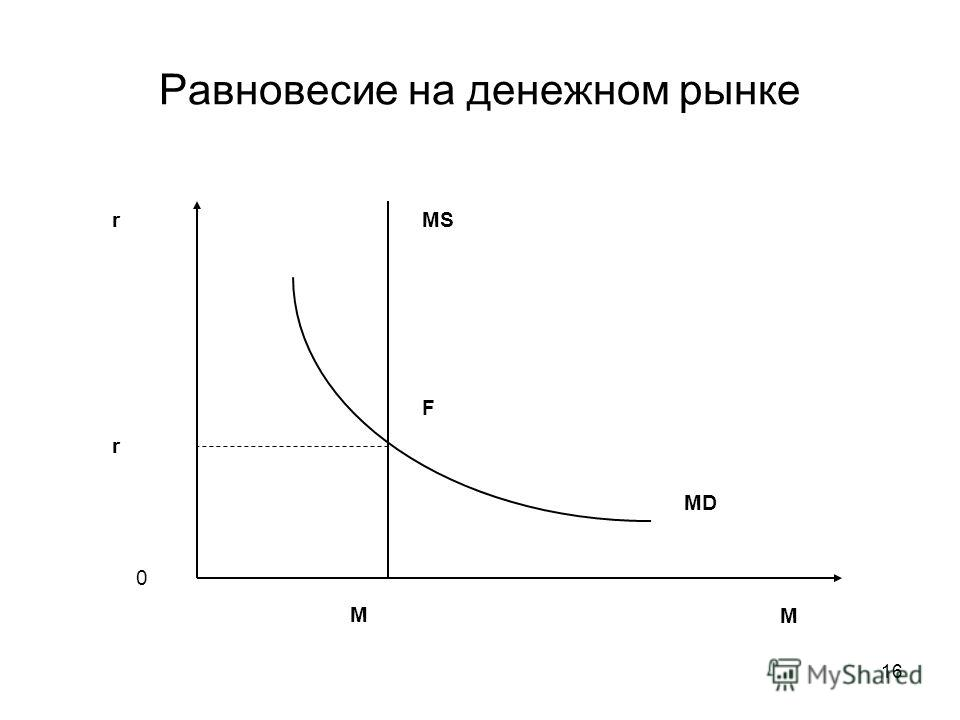 16 Равновесие на денежном рынке r M 0 MS MD r M F