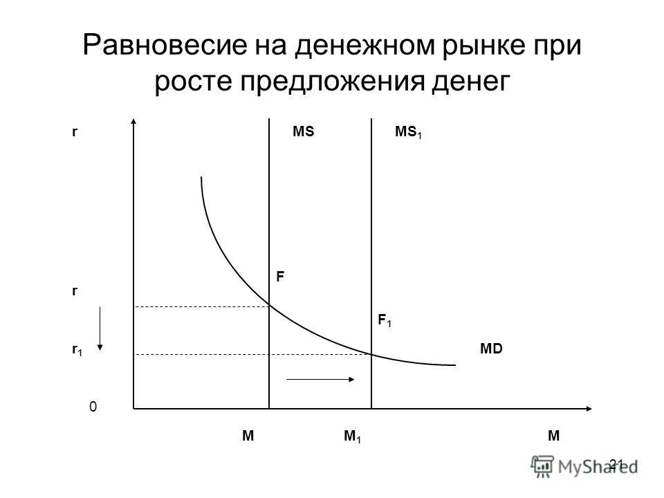21 Равновесие на денежном рынке при росте предложения денег r M 0 MS MD r1r1 M1M1 MS 1 F F1F1 r M