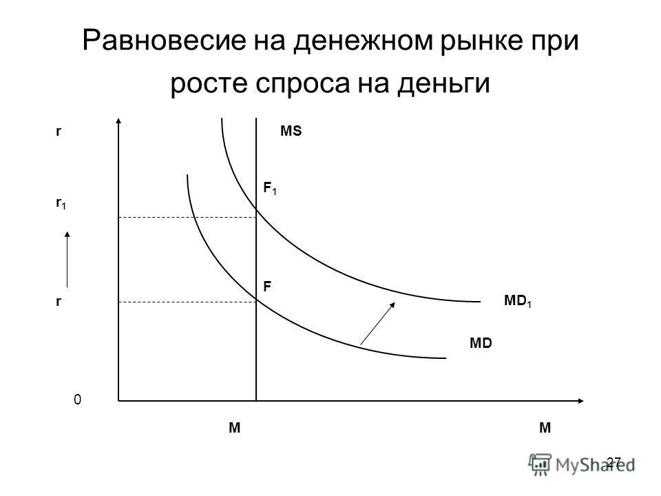 27 Равновесие на денежном рынке при росте спроса на деньги r M 0 MS MD r M F MD 1 F1F1 r1r1