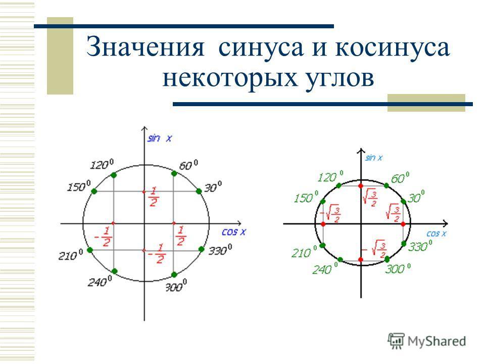 Sin x Cos x 30 0 60 0 120 0 150 0 210 0 240 0 300 0 330 0 1/2 -1/2 Значения синуса и косинуса некоторых углов
