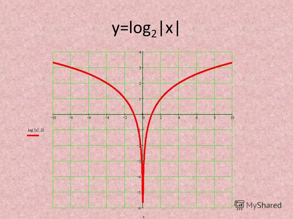 у=log 2 |x|
