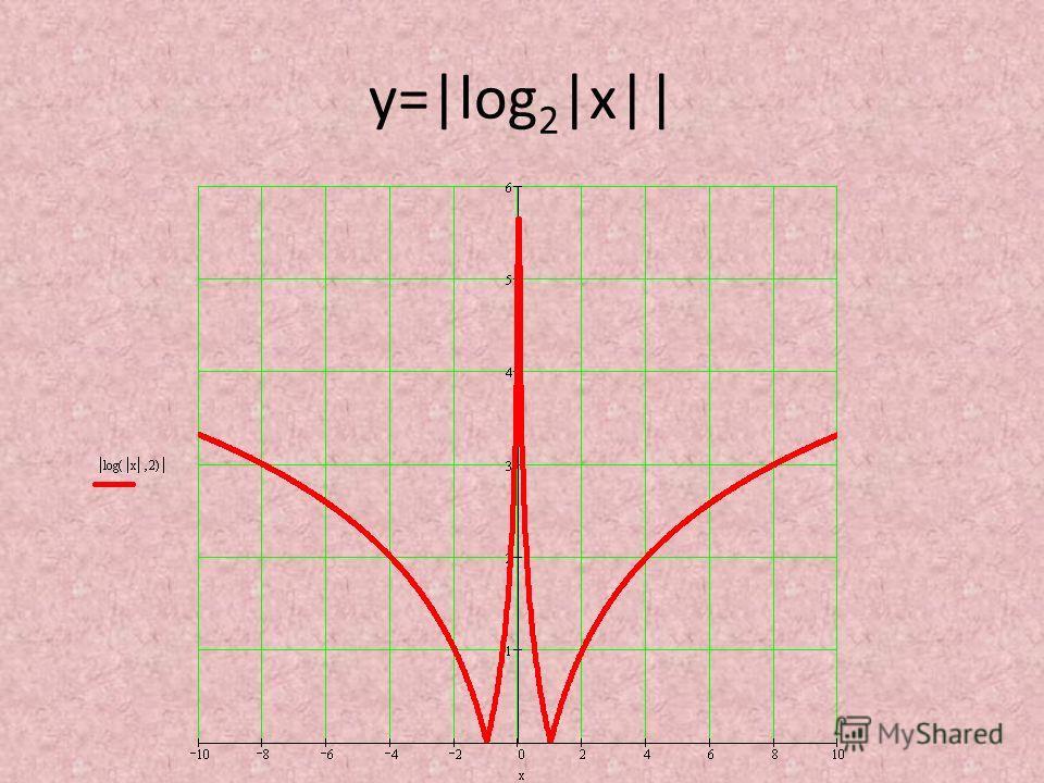 у=|log 2 |x||